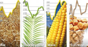 Augmentation des prix des produits alimentaires