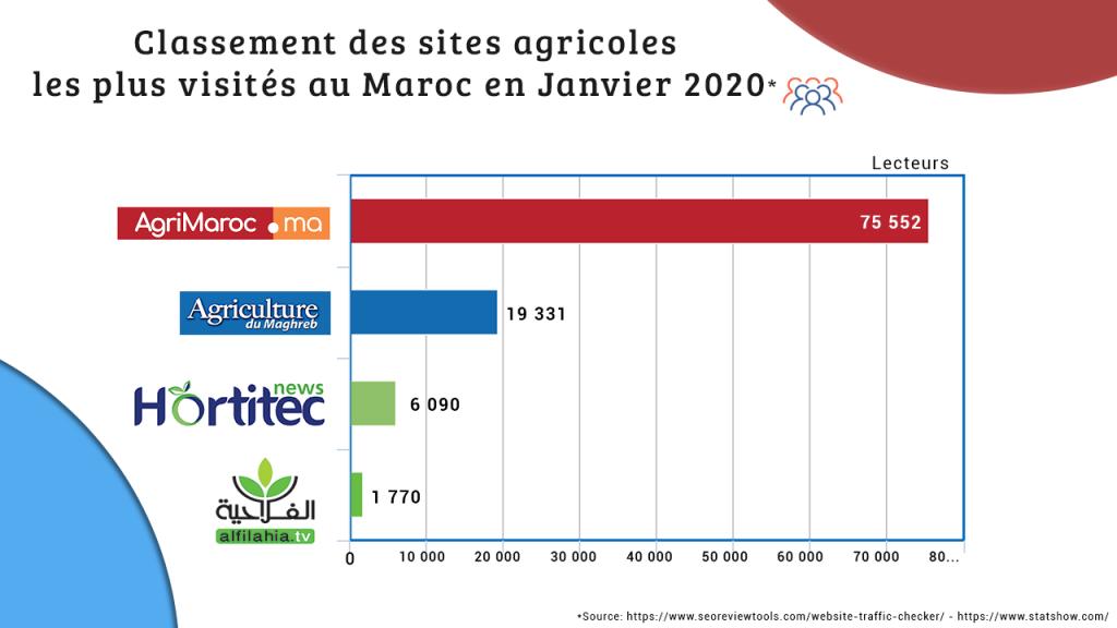Quels sont les sites d'actualité agricole préférés des agriculteurs marocains ?