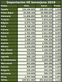 exportations-aubergines-maroc-union-européenne
