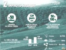 plan maroc vert impacts sociaux