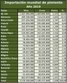 importations-mondiales-poivrons