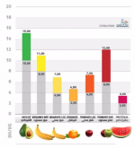 prix-fruits-ramadan