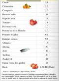 Prix-de-quelques-produits-agricoles-au-marché-de-gros-de-Casablanca