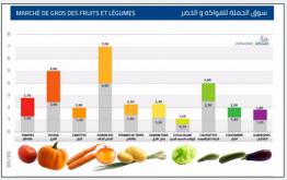 Prix-des-légumes-ramadan