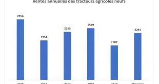 La dégringolade continue sur la vente de tracteur neuf